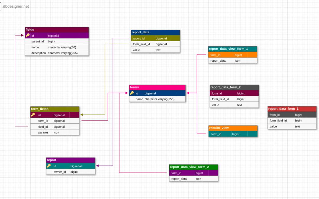 Postgres Database Design Template