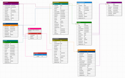 Microsoft SQL Database Design Template